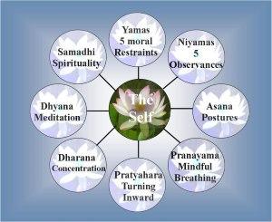 Морально-этические принципы йоги